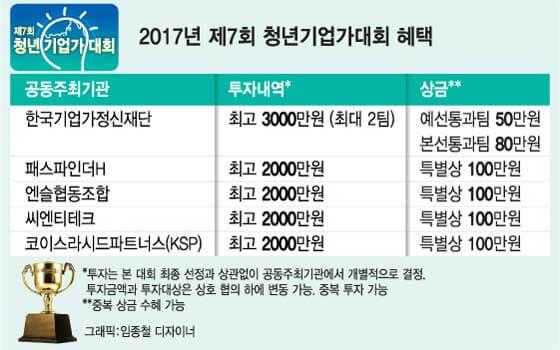 2017년 제7회 청년기업가대회 혜택