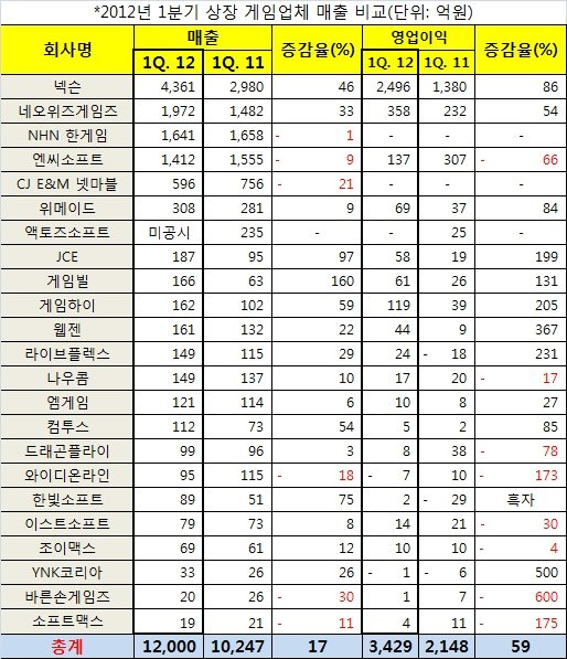 1Q 정리] 한국 게임산업 전년대비 17% 성장
