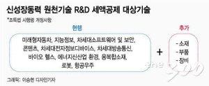 [단독]소재·부품·장비 R&D 세액공제 최대 40%