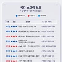 [300스코어보드-법사위]'윤석열 국감' 이끈 추미애