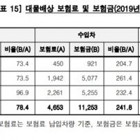 """수입차, 보험금 수령액 납입액의 242%…""""감독 강화해야"""""""