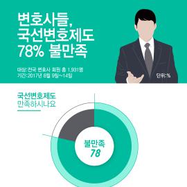 [인포그래픽] 변호사들, 국선변호인제도 불만족 78%