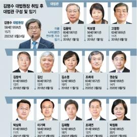 [인포그래픽] '김명수 사법부' 대법관 13명은 누구?