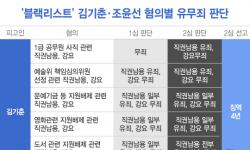 '1심 무죄' 조윤선, 2심서 법정구속된 이유는