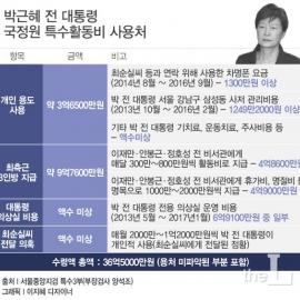 [인포그래픽] 박근혜 '국정원 뇌물' 36억 어디 썼나