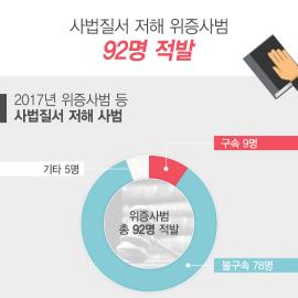 [인포그래픽] 위증의 죄