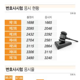 [인포그래픽] 변호사시험 합격률·응시율 '뚝'