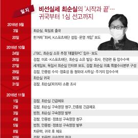 [인포그래픽] 최순실 '국정농단 파문'의 시작과 끝