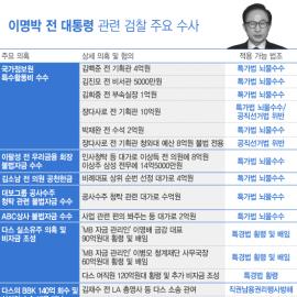 [인포그래픽] 이명박 전 대통령 향한 혐의들