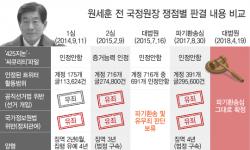 대법, 5년 걸려 '국정원 댓글사건' 원세훈 징역 4년 확정