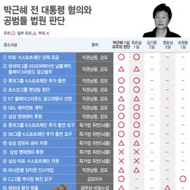 [인포그래픽] '박근혜와 공범들' 혐의별 유·무죄
