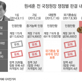 원세훈 '국정원 댓글사건' 혐의별 판결