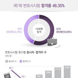 [인포그래픽] 로스쿨별 변호사시험 합격률