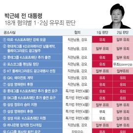[인포그래픽] 박근혜 前 대통령 18개 혐의별 1·2심 유·무죄 판단