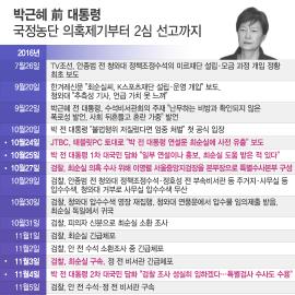 [일지] 박근혜, '국정농단 사태' 시작부터 2심 선고까지