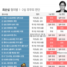 [인포그래픽] 최순실 혐의별 1·2심 유무죄 판단