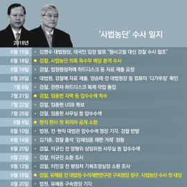 [인포그래픽] '사법농단' 수사 일지