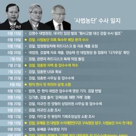 [인포그래픽] 사법농단 수사 시작부터 양승태 소환까지