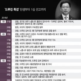 [일지] '드루킹 특검' 탄생부터 1심 선고까지