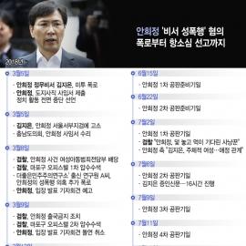 [일지] 안희정 '비서 성폭행' 혐의 폭로부터 항소심 선고까지