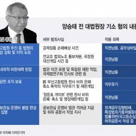 [표] 양승태 전 대법원장 기소 혐의