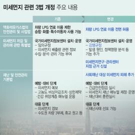 [인포그래픽] 미세먼지 관련 3법 개정
