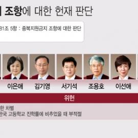 [표] 자사고 '중복지원금지' 조항에 대한 헌법재판소 판단