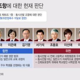 [표] 자사고·일반고 '동시선발' 조항에 대한 헌법재판관 판단