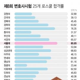 [인포그래픽] 제8회 변호사시험 25개 로스쿨 합격률