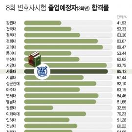 [인포그래픽] 8회 변호사시험 각 로스쿨 '졸업예정자' 합격률