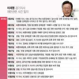 [일지] 이재명 경기도지사 재판관련 사건 일지