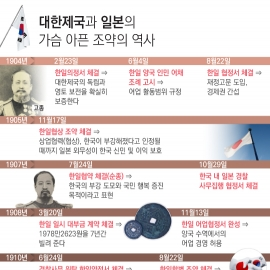 [그래픽뉴스]대한제국의 가슴 아픈 대(對)일본 조약의 역사