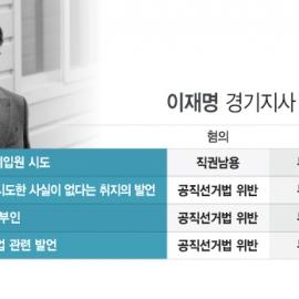 [그래픽] 이재명 경기지사, 1심과 달라진 판단