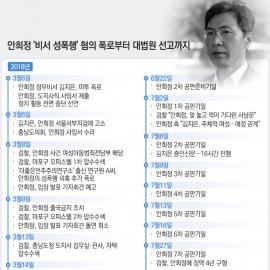 [일지]비서 성폭행' 안희정, 폭로부터 대법원 선고까지