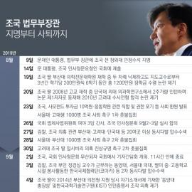 [일지] 조국 법무부장관 지명부터 사퇴까지