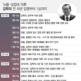 [일지] '뇌물·성접대 의혹' 김학의 전 차관 임명부터 1심까지