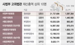 """[공직자 재산공개]사법부 '최고 부자' 김동오 원로법관…""""재산 217억원"""""""
