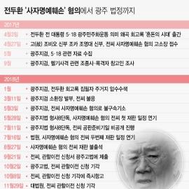 [일지]전두환 전 대통령 '사자명예훼손' 혐의에서 광주 법정까지