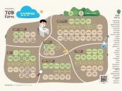 대구보건대, 전국 최초 잡팜(JOB FARM) 개발