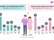 결혼정보회사 가연, 미혼남녀 대상 '결혼지원금 조사' 발표