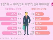 결혼정보회사 가연, 미혼남 대상 '이상적인 데이트비용' 설문 공개