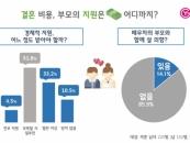 결혼정보회사 가연, '결혼비용·부모의 경제적 지원' 설문 공개