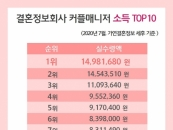 결혼정보회사 가연, 커플매니저 소득 'TOP 10' 공개