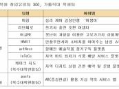 가톨릭대, 교육부 주최 창업경진대회서 8개 우수팀 배출