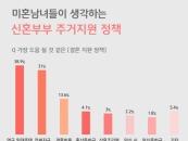 """미혼남녀 69.9% """"가장 필요한 결혼 정책, 주거지원·대출"""""""