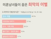 미혼남녀가 꼽은 최악의 이별 TOP 5...1위 '잠수 이별'