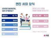 """미혼남녀 42.7%, """"연인이 일반상식 잘 알았으면 좋겠다"""""""