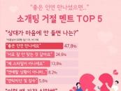 미혼남녀가 꼽은 '최악의 소개팅 및 소개팅 거절 멘트' TOP 5