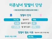 """미혼남녀 72.1% """"맞벌이 필요해""""...여성보다 남성 응답률↑"""
