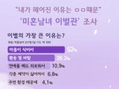 결혼정보회사 가연, '미혼남녀 이별관' 설문조사 진행